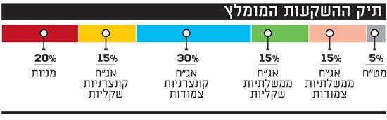 תיק ההשקעות המומלץ של יניב קורן